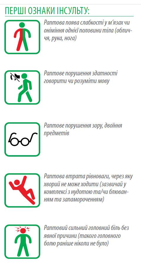 Инсульт симптомы и последствия